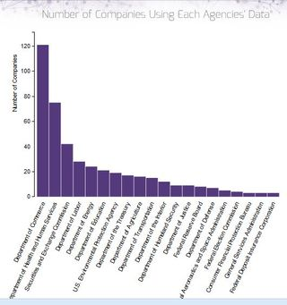 Open Data 500 no of companies using data from different agencies