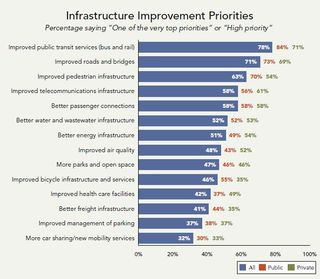 Infrastructure investment priorities ULI EY