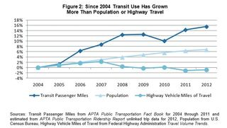 Transit compared to population and highway travel APTA