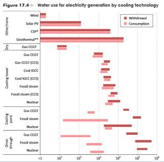Water use for power generation by technology IEA 2012