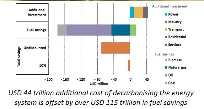 Cost of decarbonzing the world energy system and fuel saving IEA 2014