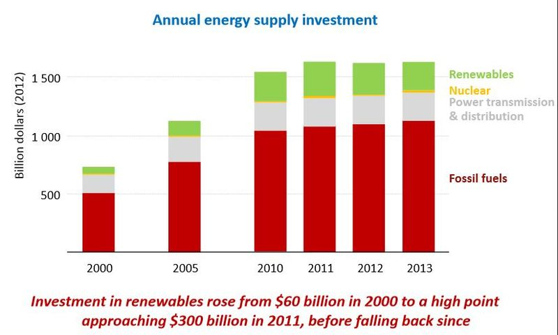IEA investment in different sectors of energy 2000 to 2013