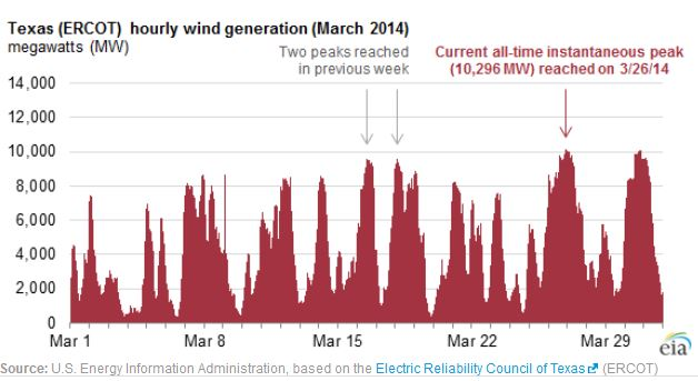 Texas wind power March 2014 ERCOT and EIA