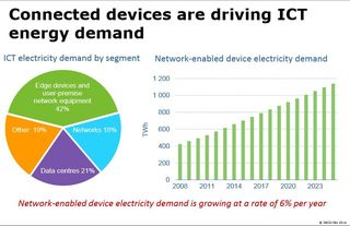 IEA growth in networked devices electric power demand