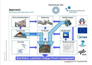 GeoBuild analytics for renewable PV impact on grid Ruf