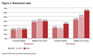 Utilities retirement rates PwC