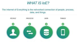 Cisco Internet of Everything 2014