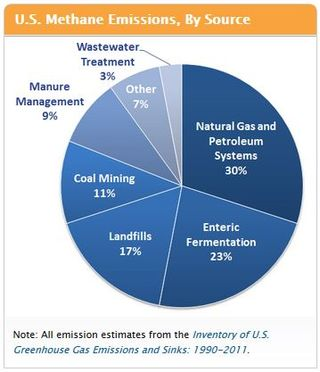 Methane emissions by source EPA