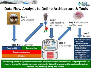 Duke Energy data flow analysis
