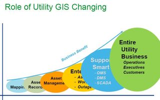 Schneider Electric role of utility GIS