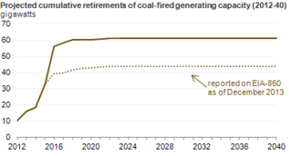 EIA AEIO2014 coal gereation
