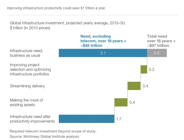 Infrastructure productivity investment could save 1 trillion dollars a year MGI