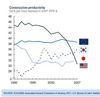 McKinsey construction productivity EU US Japan Korea