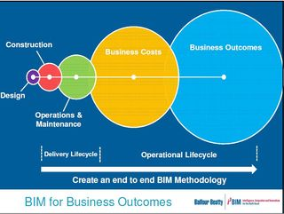 BalfourBeatty BIM for business outcomes