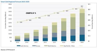 Smart grid regional growth foreast 2014 to 2020 GTM