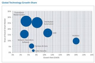 Smart grid global technology growth share GTM