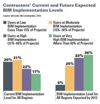 BIM current and expected implementation levels McGraw Hill