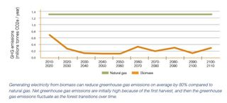 GHG emissions biomass compared to natural gas Pembina