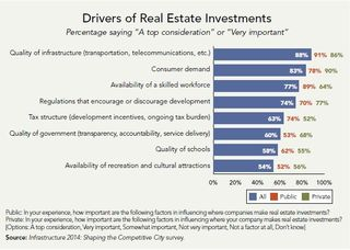 Real estate investment drivers ULI EY