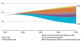 Decarbonizing the worlds energy system IEA 2014