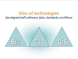Silos of technology