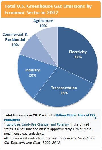 Greenhouse Gas Emissions by sector 2012 US EPA