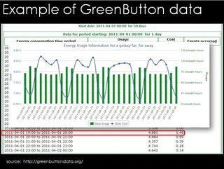 Green Button energy usage data SUNSHINE