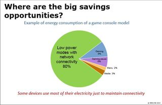 IEA energy use of a gaming console