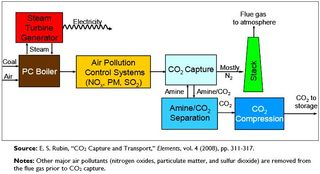 CCS amine-based CO2 removal