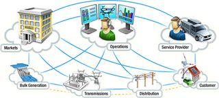 Smart Grid Conceptual Model NIST SP-sg-framework