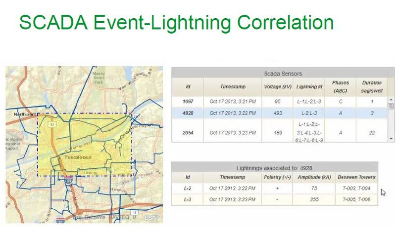 Schneider Electric SCADA and lightning correlation
