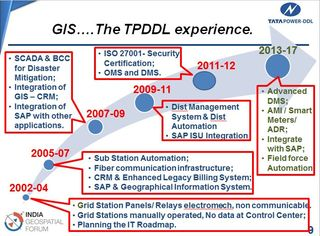 TPDDL GIS experience
