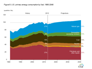 EIA AEIO2014 energy consumption by fuel type