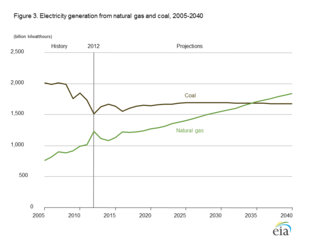 EIA AEIO2014 natural gas and coal generation