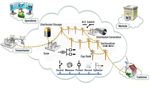 Smart Grid Conceptual Model NIST Distribution sg-distribution