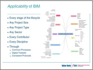 Balfour Beatty Applicability of BIM