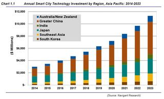 Smart city investment Asia by region Navigant Research 2014