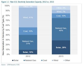 New Generating Capacity US 2013 GTM