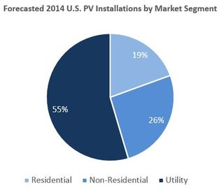 Solar PV installations forecast for 2014 GTM