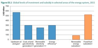 Investment in energy sectors in 2011 IEA 2014