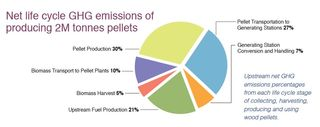 GHG emissions from pellet production Pembina