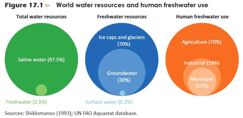 Water distribution and consumption IEA 2012