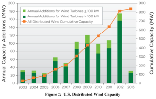 Distributed wind capacity US 2003-2013 DoE