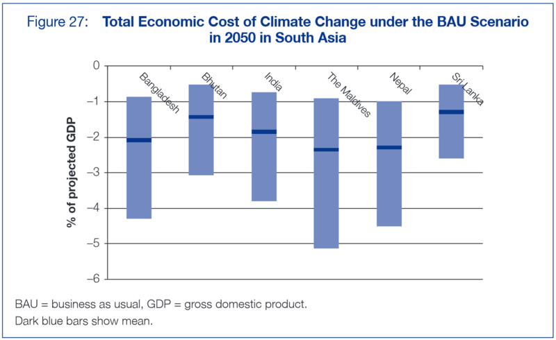 Economic cost of climate change South Asia ADB