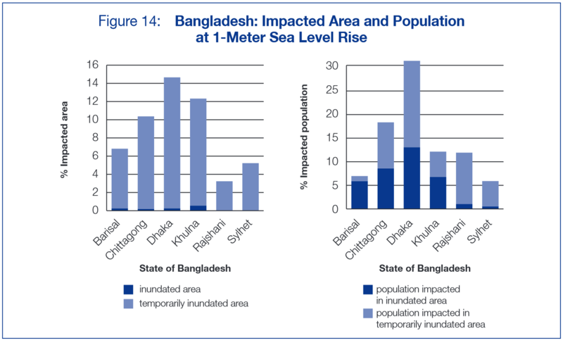 Sea level rise of 1 meter Bangladesh