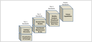 SDI Standardization Maturity Model Tiers UNGGIM