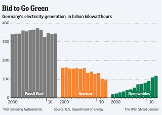 German electric power generation by fuel type WSJ OG-AC404_ENERGI_G_20140826181505