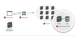 GeoTrellis distributed processing