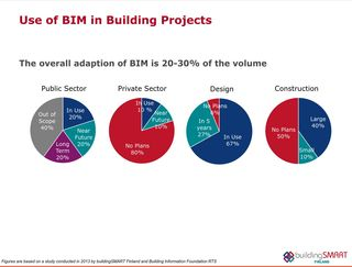 Finland Use of BIM in Building Projects 2013