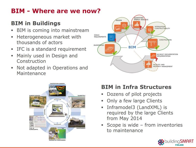 Finland BIM Status Buildings and Infrastructure 2014